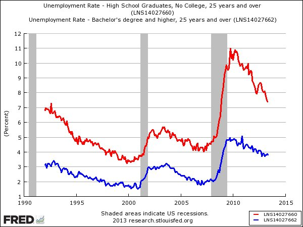 higher unemployment rate Based on several measures, including the unemployment rate, the us economy is in great shape but americans are not thrilled.