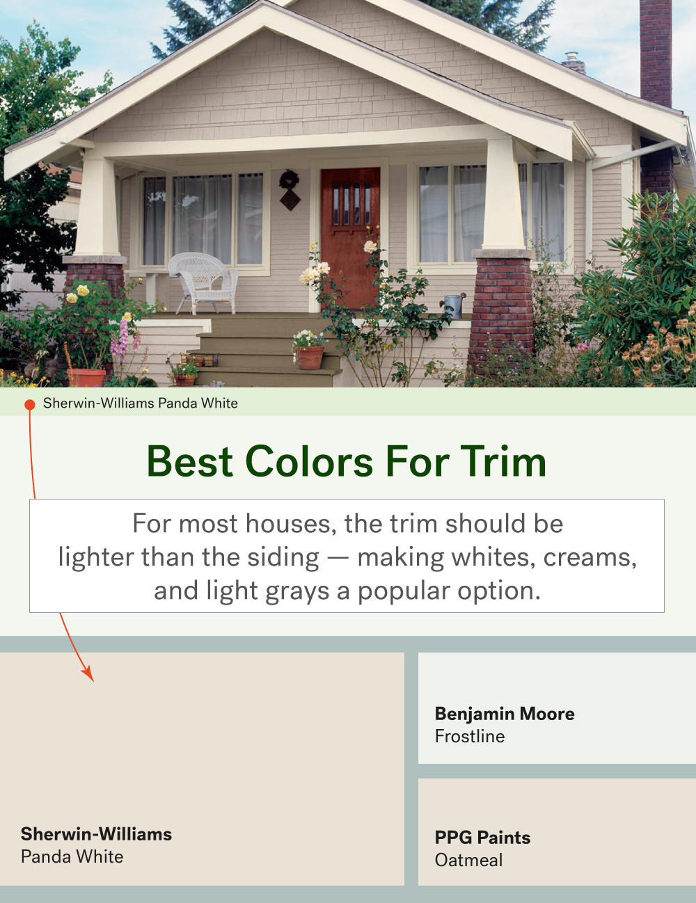 The most popular exterior paint colors huffpost for What color roof should i get for my house