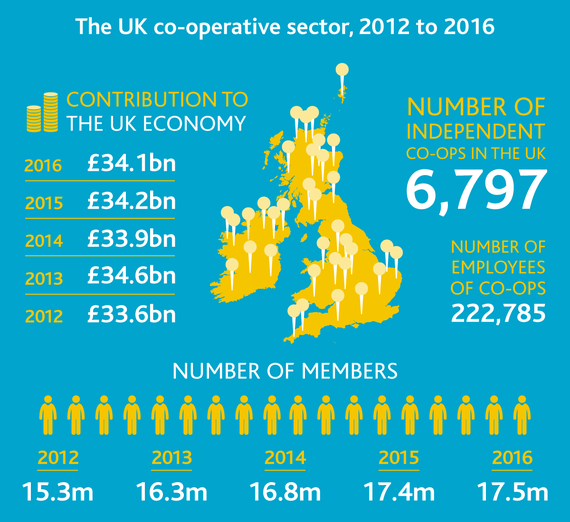 2016-06-07-1465296443-511510-TheUKcooperativesector2012to2016.png
