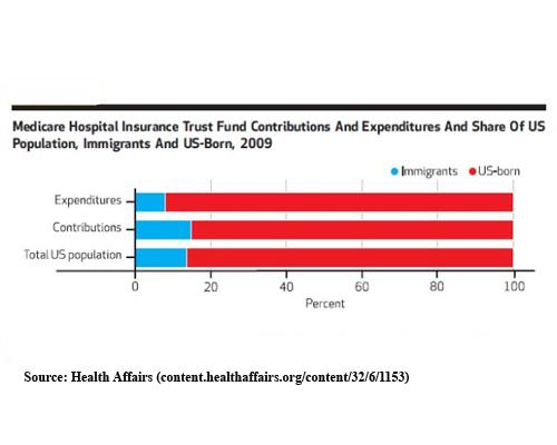 2016-06-09-1465508762-4283828-medicareandimmigrants.jpg