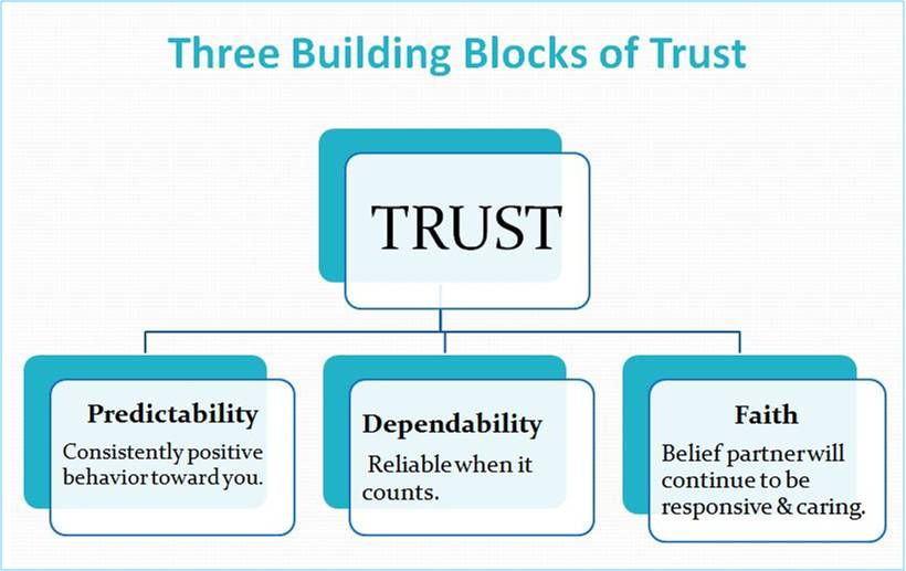 building trust in a relationship