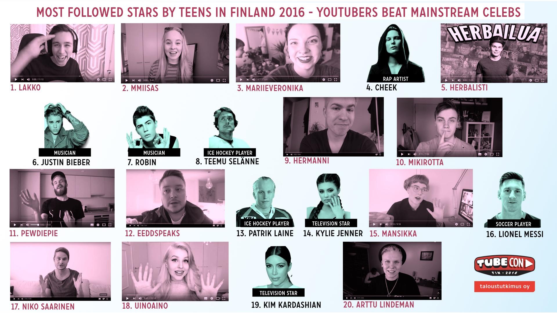 Rise Among Teens Many 63