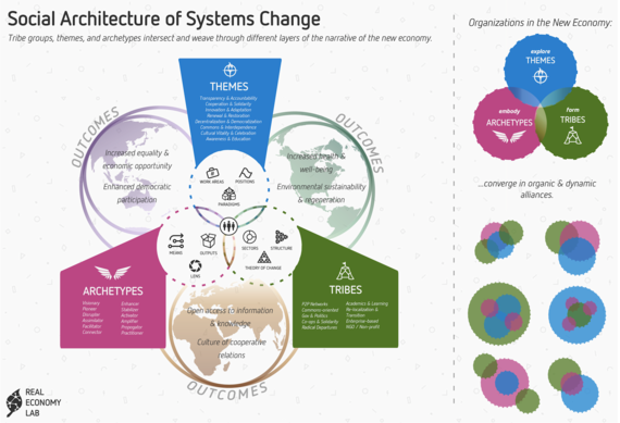 2016-06-16-1466092262-4605198-socialarchitectureinfographic.png
