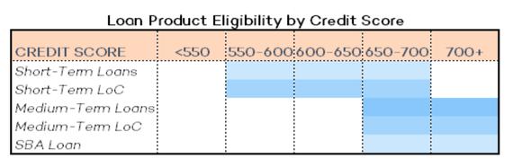 2016-06-22-1466632161-594398-DataPieceLoanProductEligibilitybyCreditScore.png