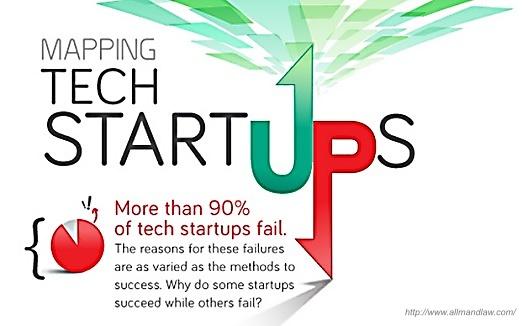 2016-06-27-1467050753-5654769-90percent_startups_fail_large.jpg