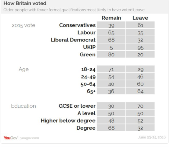 2016-06-28-1467133273-5710172-YouGov.png