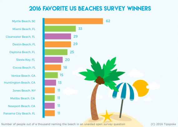 2016-06-29-1467242557-1217798-BeachesSurvey.png