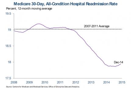 Oliver Leung CareSkore Readmission Rates