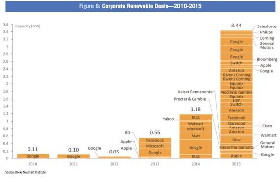 2016-07-05-1467742170-2218232-corporate_renewables.jpg