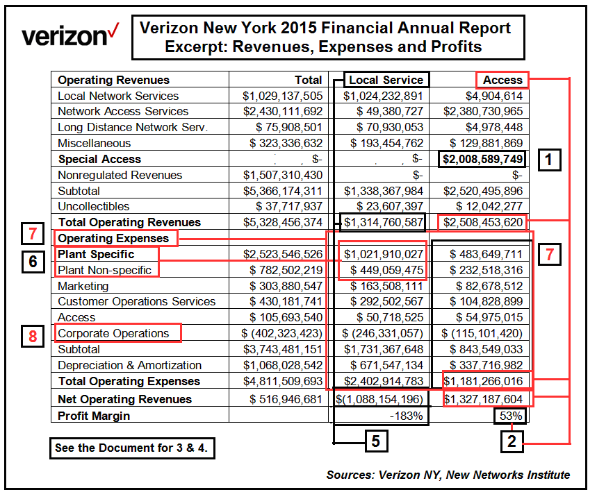 verizon finance Verizon has big plans for yahoo, which could turn out to be a savvy  tumblr and  yahoo finance and sports as well as digital-ad tech like.