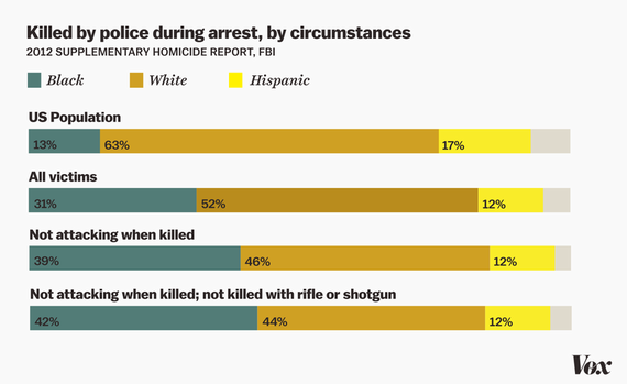 2016-07-07-1467912685-7646909-police_shooting_by_race.0.png