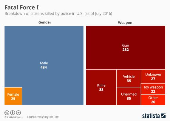 2016-07-08-1467991485-4499154-20160708_Police_Violence_1_570.jpg