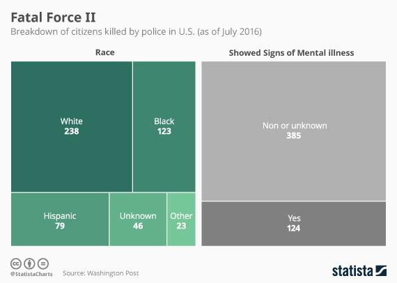 2016-07-08-1467991592-1620547-20160708_Police_Violence_2_570.jpg