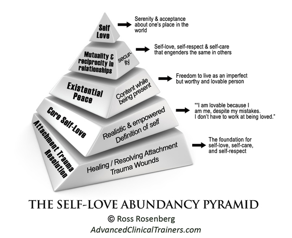 2016-07-16-1468703363-7008724-9SelfLoveAbundancePyramid.jpg