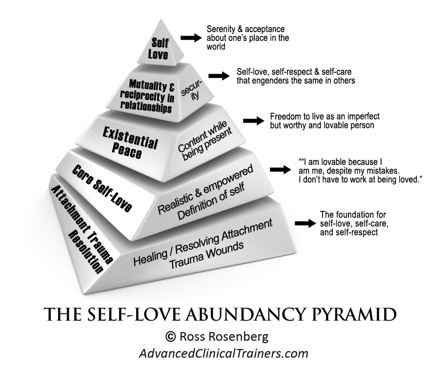 Reinventing Codependency/Recovering From Self-Love Deficit