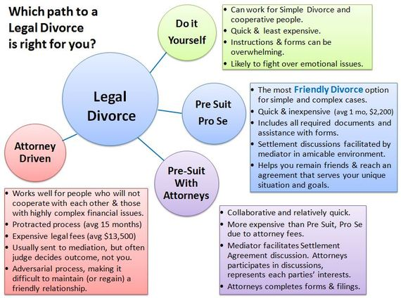 4 ways to get divorced is pre suit pro se right for you huffpost 2016 07 18 1468878562 860404 legaldivorceoptionsgraphicforblog10g solutioingenieria Images