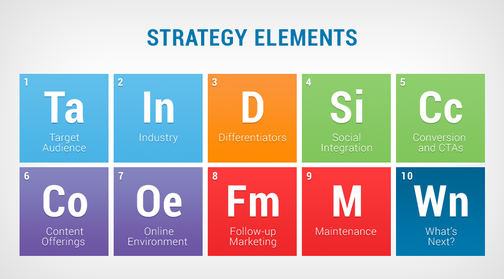 elements of brand strategy A marketing strategy helps your brand and identity lay the the identification of your existing and potential customers and their needs is a key element in a.