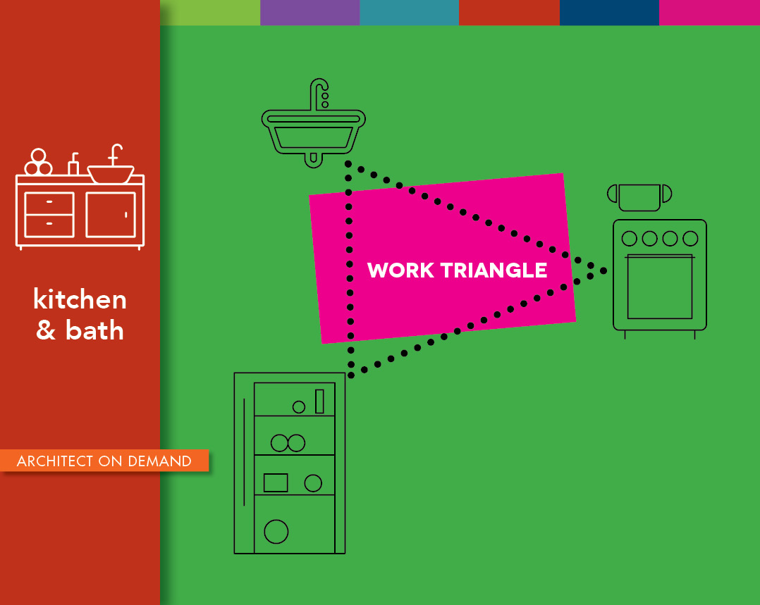 Applying The Kitchen Work Triangle Huffpost Life