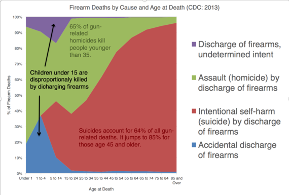 2016-07-21-1469138678-9500926-AgeatDeathProportion.png