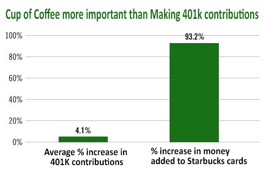 2016-07-22-1469176023-1450866-CupofCoffeemoreimportantthanmaking401Kcontributions.jpg
