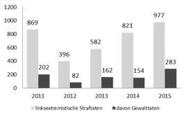 2016-07-22-1469201953-1134080-grafiklinksexinsachsen.jpg