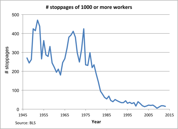 2016-07-25-1469483020-5371199-WorkStoppages.png