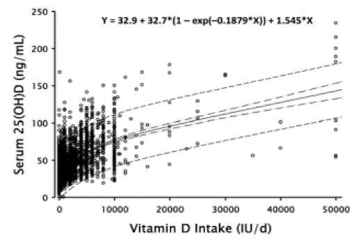 2016-07-29-1469771146-9585015-VitaminDintake.JPG