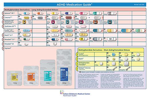 ADHD Medication Guide - northwell.edu