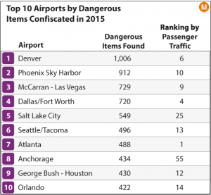 2016-08-02-1470159209-249594-top10airportstsa300x277.png