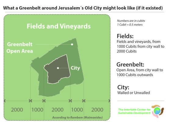 2016-08-11-1470917206-355356-InfographicofpotentialJerusalemgreenbelt.jpg