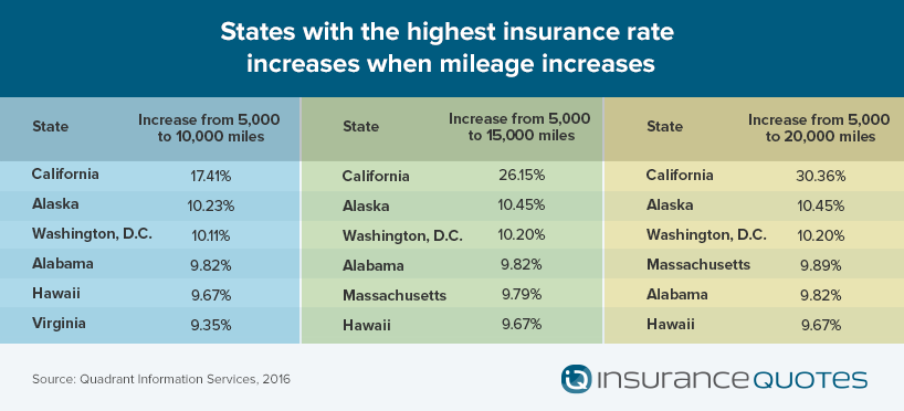 How Driving Less Can Save You More On Auto Insurance