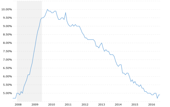 2016-08-21-1471810392-1049344-usnationalunemploymentrate20160819macrotrends.png