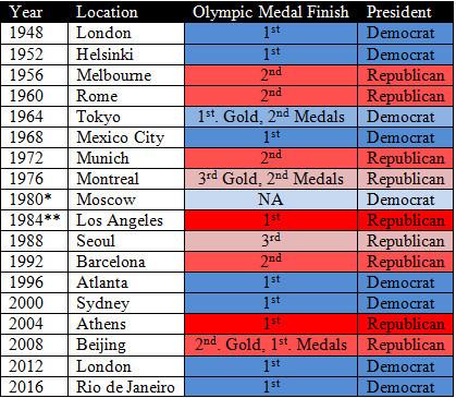 2016-08-22-1471844002-6090743-OlympicPerformanceandU.S.President.jpg
