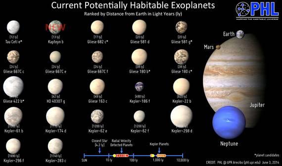 2016-08-29-1472495019-1294369-potentiallyhabitableexoplanetsimage_1965_3eKapteynbc.jpg