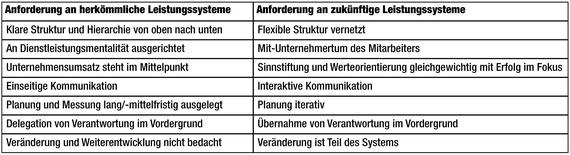 2016-09-09-1473428425-153987-TabelleLeistungssysteme_Redmann.jpg