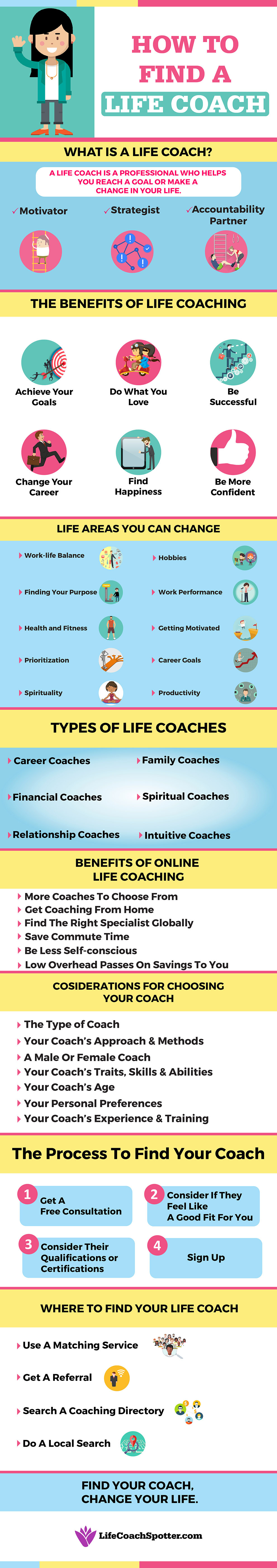 find a personal life coach online directory