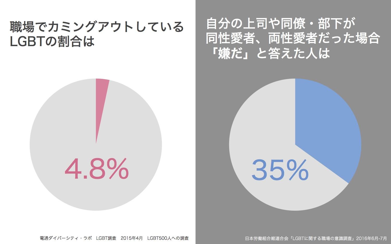 同性愛者 日本 割合