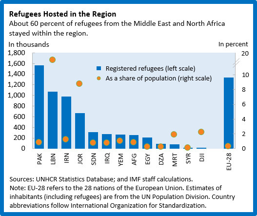 2016-09-16-1474035605-3265484-MDrefugeeconflict.chart.jpg