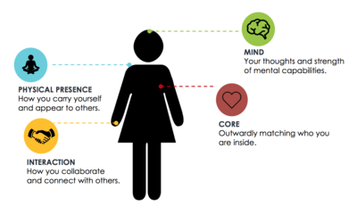 Confidence Wellbeing