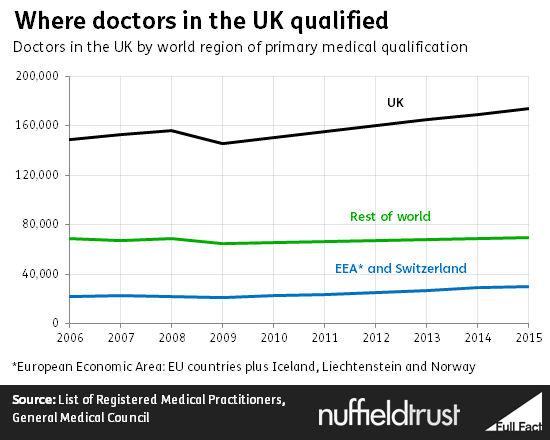 2016-09-28-1475021509-3108353-where_doctors_in_the_uk_qualified.png