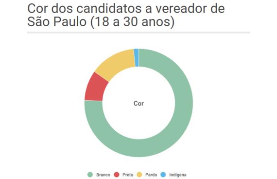 2016-09-29-1475168453-3825217-CordoscandidatosavereadordeSoPaulo18a30anos.png