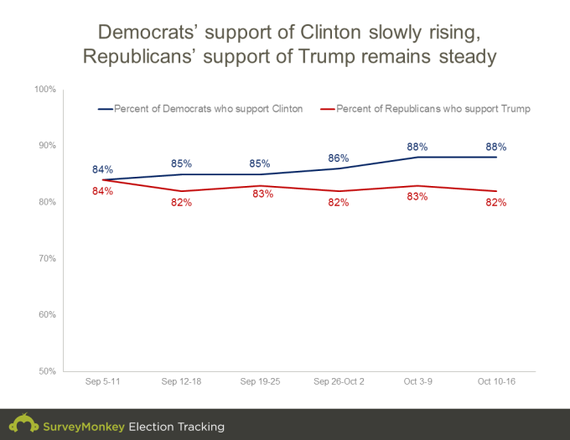 2016-10-19-1476873358-5635473-votesharebypartygraph.png