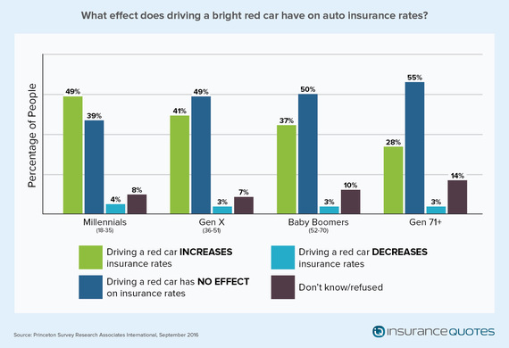 2016-10-19-1476899446-410527-Auto_Insurance_Study_v2_Red_Car.jpg