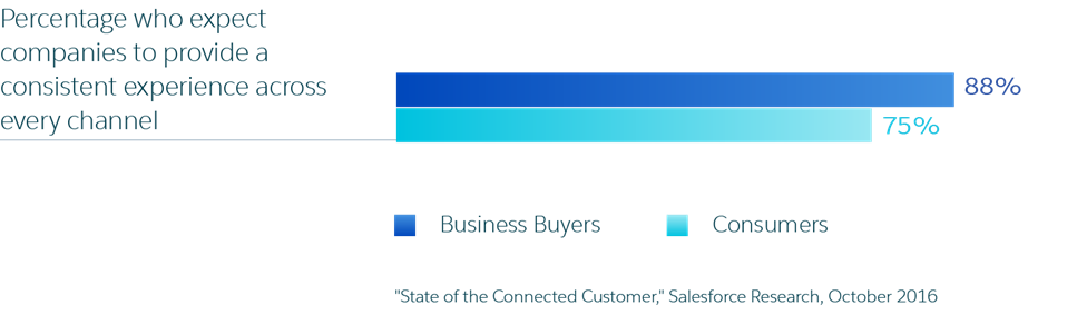 <a class=&quot;amazingcarousel-title&quot; href=&quot;http://www.huffingtonpost.com/vala-afshar/research-state-of-the-con_b_12613954.html&quot; target=&quot;_blank&quot;>Research: State of the connected customer</a>