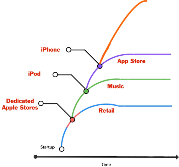 2016-10-24-1477326823-4826742-apple2001to08arc.png