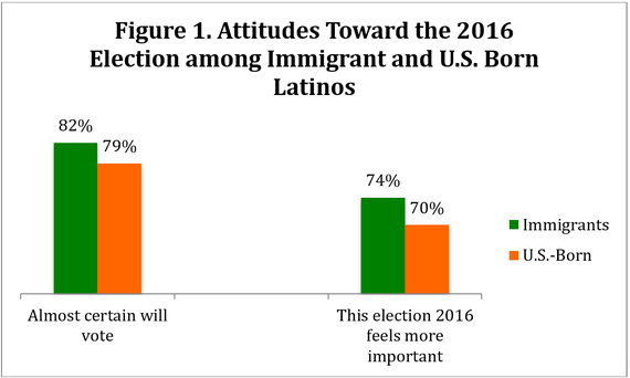 The Impact of the Trump Effect on Latino Voter Turnout