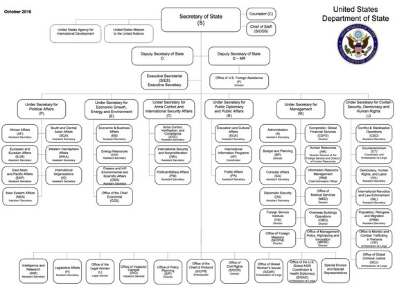 department of state org chart