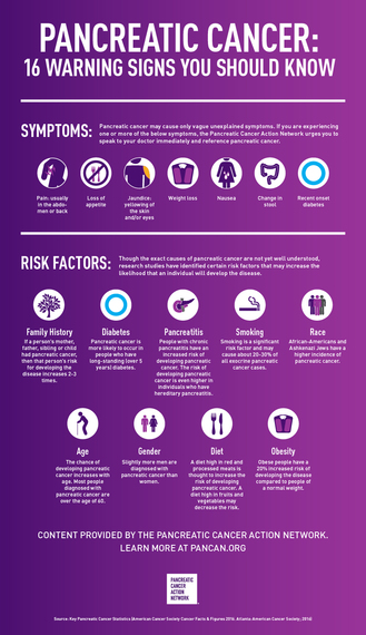 pancreatic cancer  16 warning signs you should know
