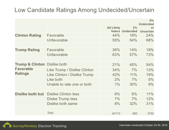 2016-11-02-1478088710-8035202-low_candidate_ratings.png