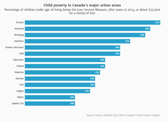 2016-11-14-1479153925-8768362-childpovertyincanada.PNG